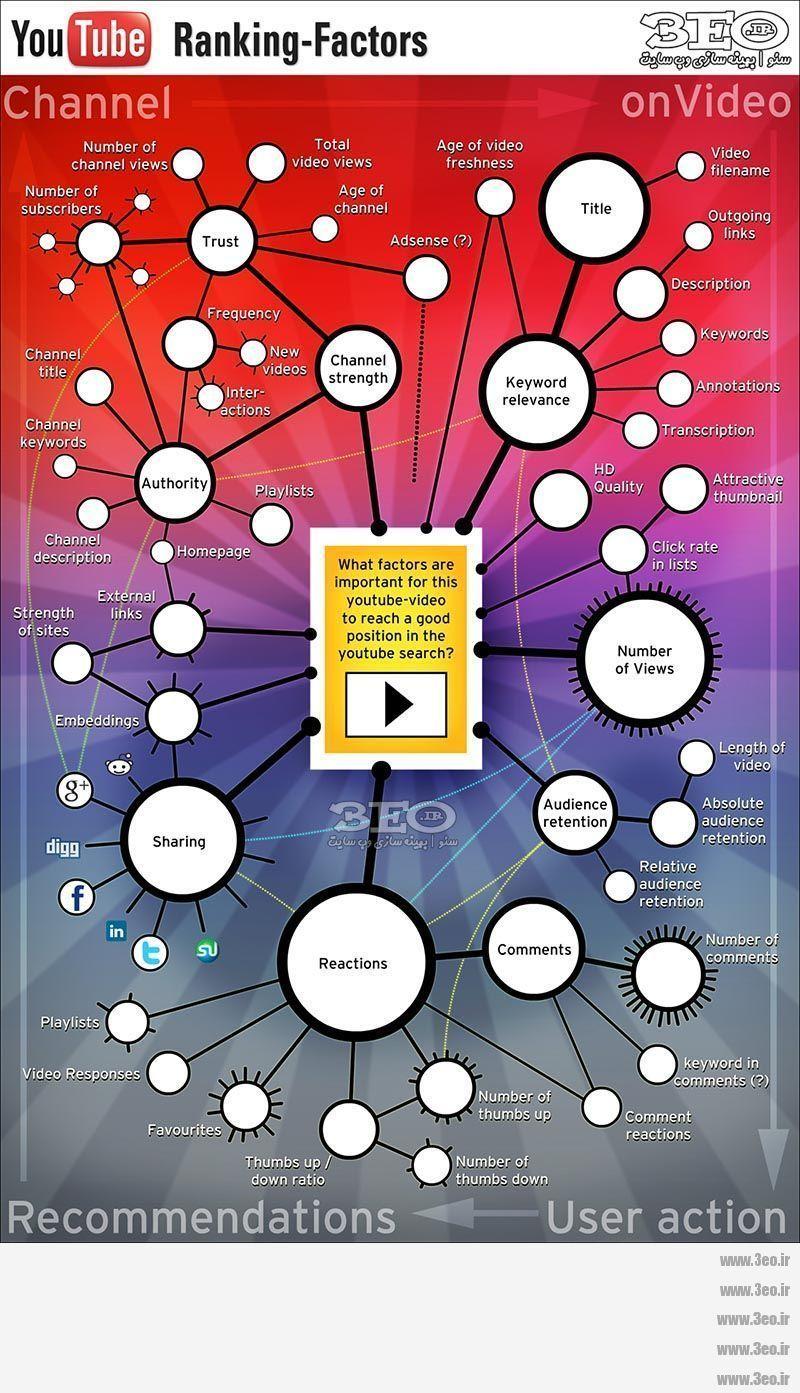 اینفوگرافیک عوامل رتبه گرفتن فیلم های یوتیوب