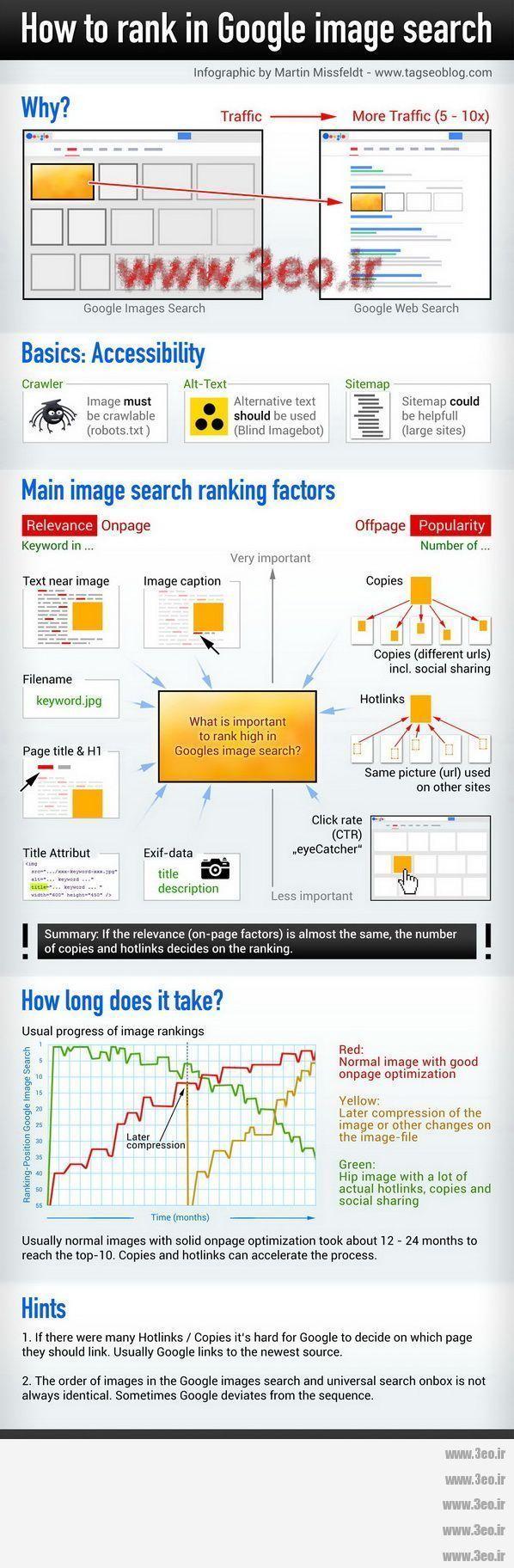 اینفوگرافیک آموزش رتبه گرفتن در نتایج جستجوی عکس گوگل