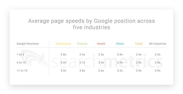 به روزرسانی الگوریتم سرعت گوگل